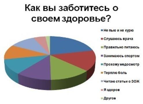 Четверть россиян [считает врачей некомпетентными]