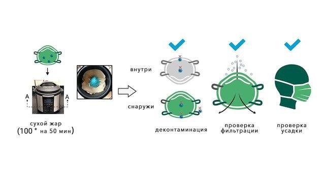 Одноразовые респираторы можно обеззараживать в мультиварке не менее 20 раз — ученые