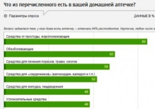 Треть россиян запасается [лекарствами на все случаи жизни]