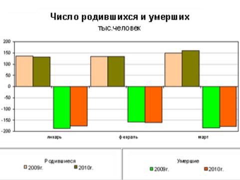 Население РФ сократилось за три месяца [на 35,5 тысячи человек]
