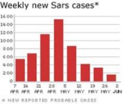 ВОЗ: Эпидемия SARS идет на спад