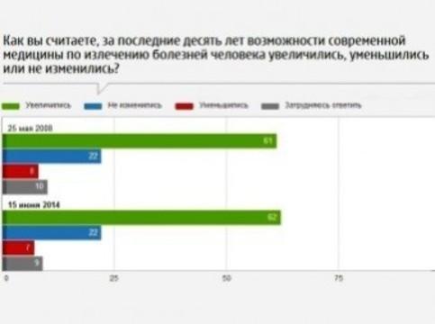 Две трети жителей страны [не верят в российскую медицину]