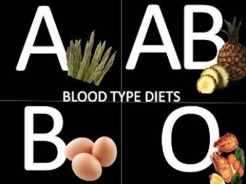 Диету по группе крови [разоблачили]