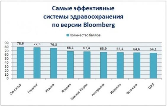 Россия заняла последнее место в [мировом рейтинге систем здравоохранения]