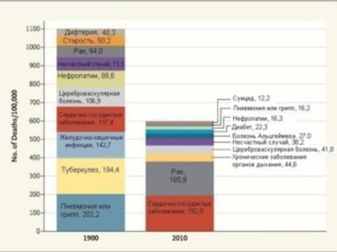 Эволюция причин смерти за последние сто лет