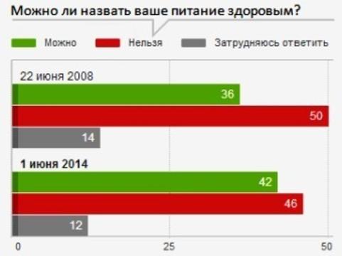 Меньше половины россиян [придерживаются здорового питания]